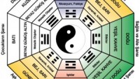 Feng Shui Nedir ve Nasıl Uygulanır ?